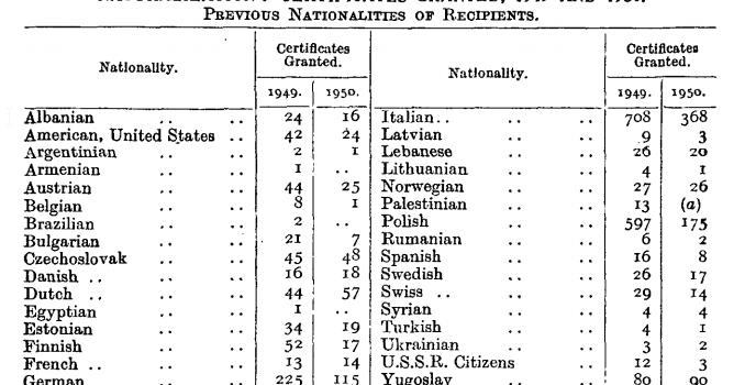 Australijskie obywatelswto dla Polaków w 1949 roku