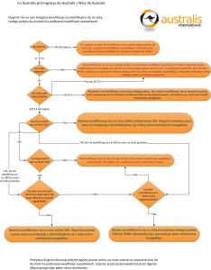 ocena-sznasna-wize-skilled-diagram